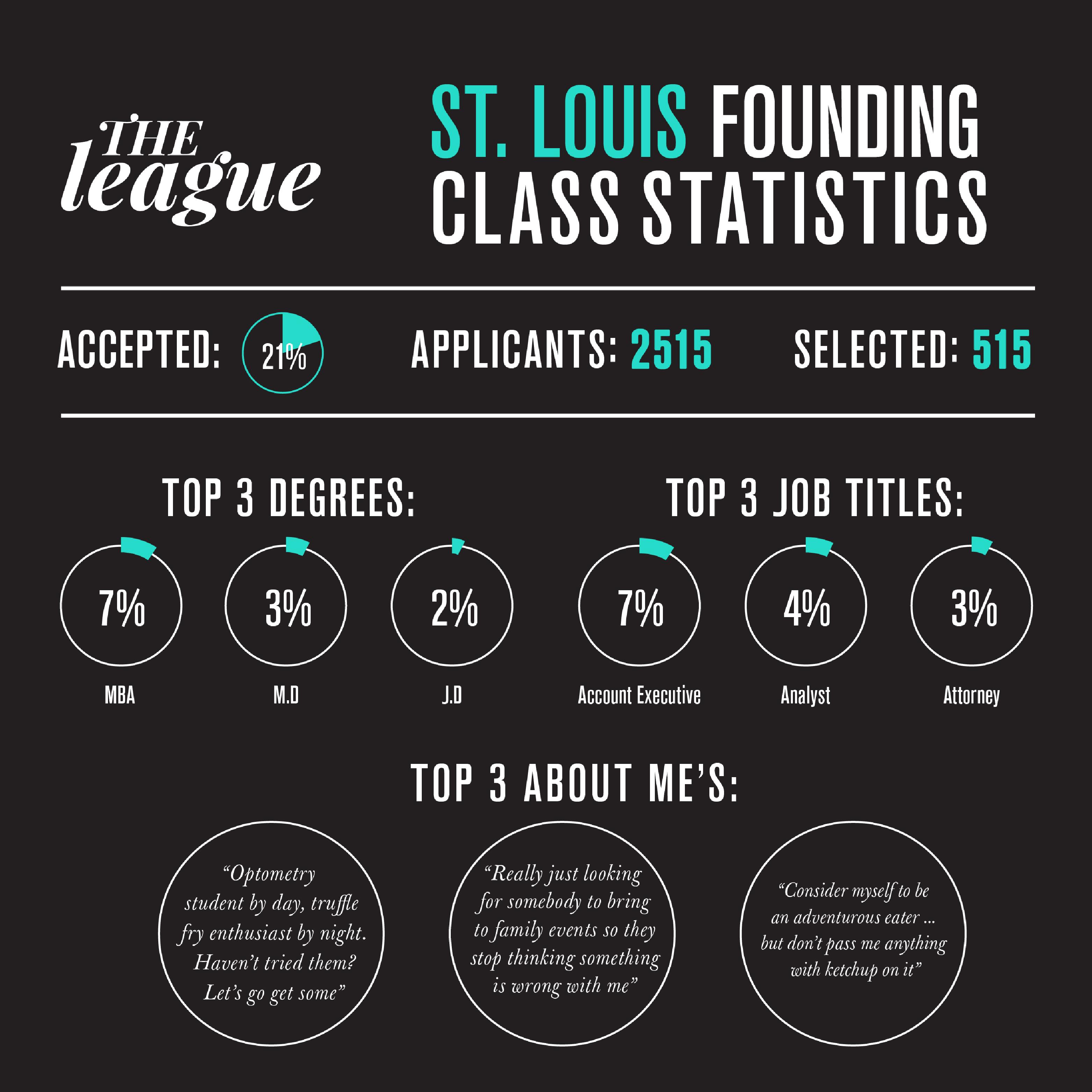 stlouis_infographic2